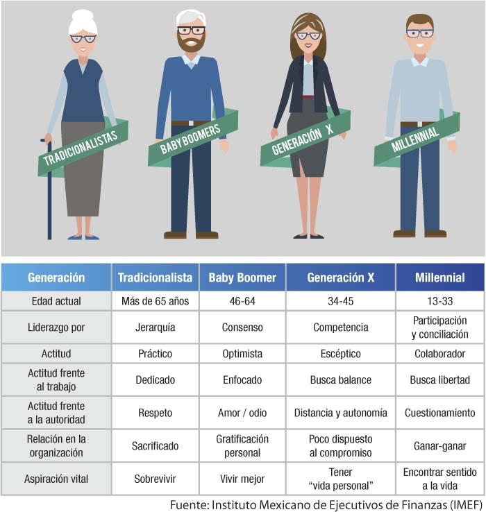 tabla-generacional